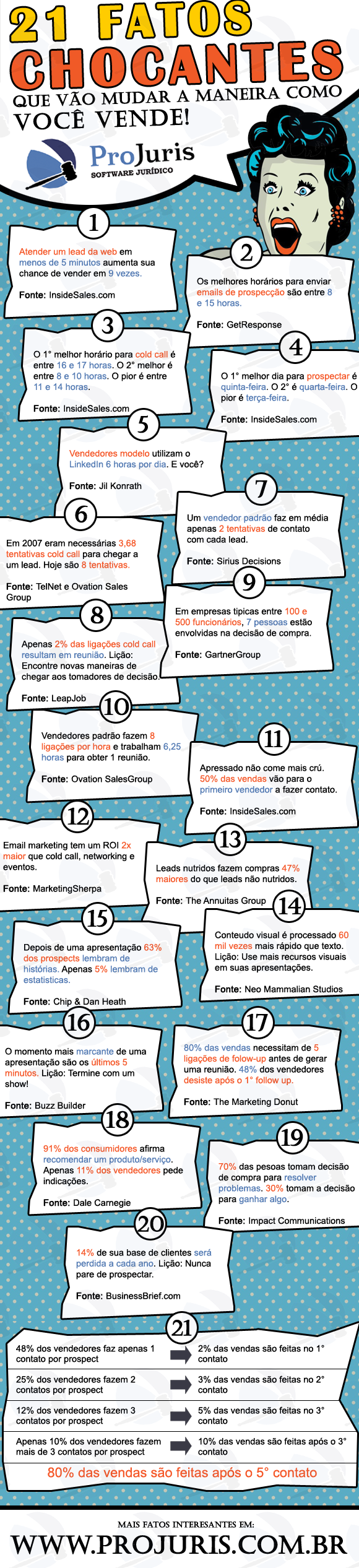 21 fatos chocantes que vão mudar a forma como você vende