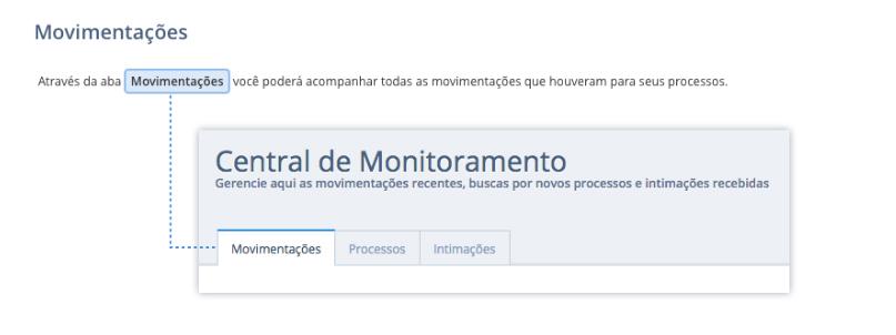 Monitoramento de processos - Movimentações