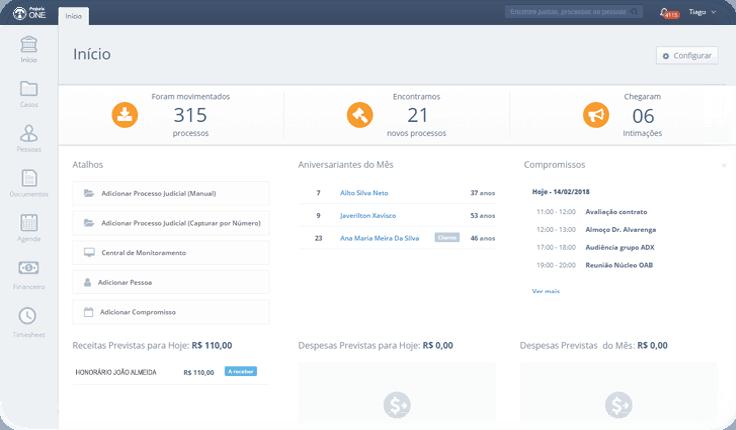 Dashboard para controle de produtividade e desempenho da equipe
