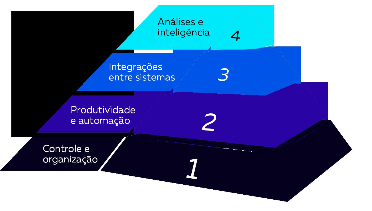 Metodologia Projuris de maturidade digital