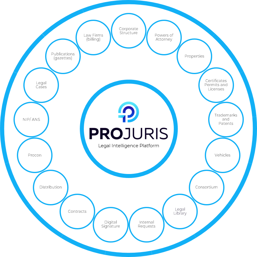 Projuris - Legal Intelligence Platform Suite