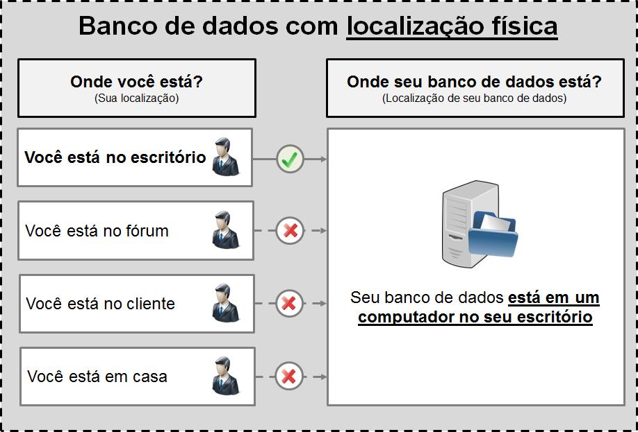 Banco de dados físico para o software jurídico ProJuris
