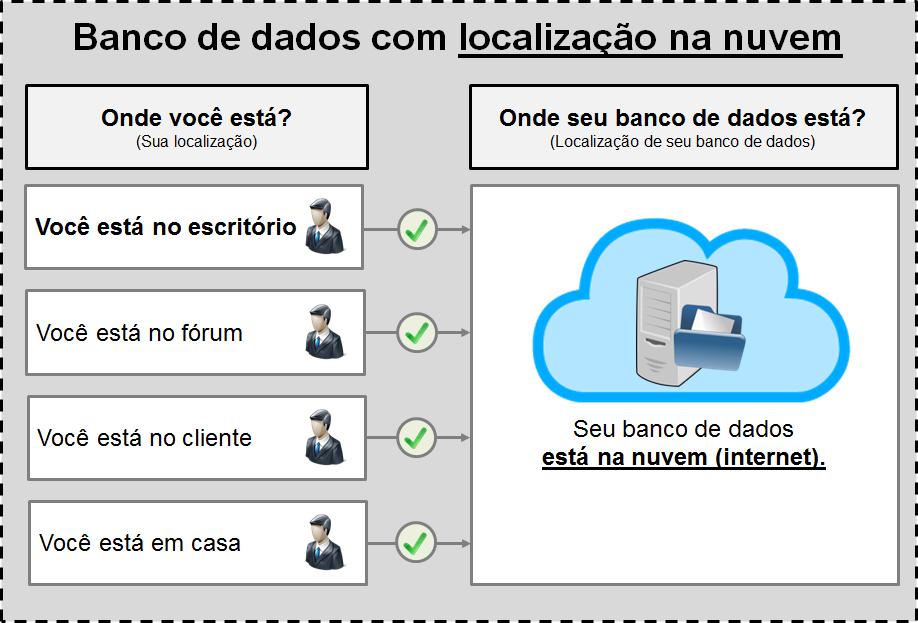 Banco de dados na nuvem para o software jurídico ProJuris